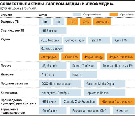 Infographie : à qui appartiennent les médias en Russie ?